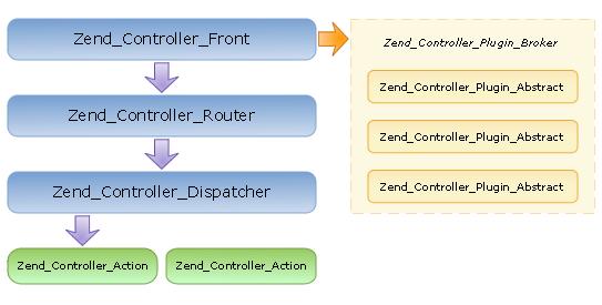 Диаграма на MVC компонентите от Zend Framework