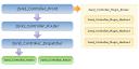 Zend_Controller workflow